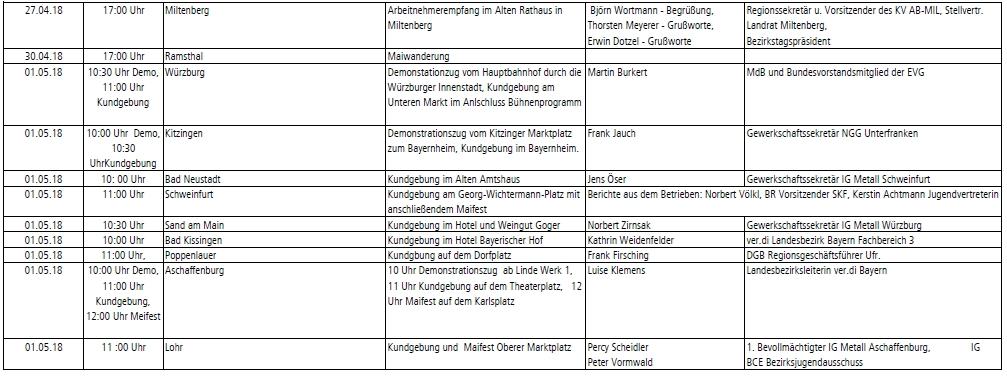 """""""Solidarität – Vielfalt - Gerechtigkeit"""" 1. Mai in Unterfranken"""